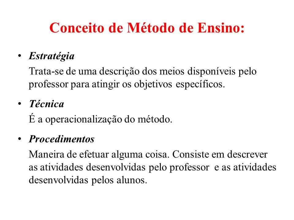 Conceito de Método de Ensino: Estratégia Trata-se de uma descrição dos meios disponíveis pelo professor para atingir os objetivos específicos.