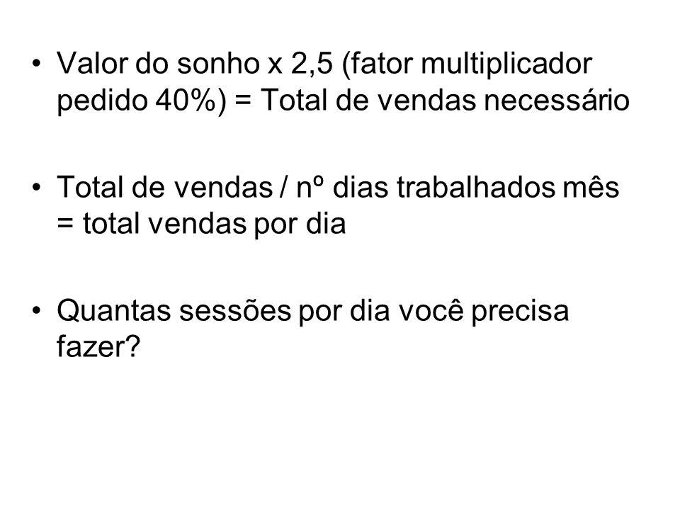 Valor do sonho x 2,5 (fator multiplicador pedido 40%) = Total de vendas necessário Total de vendas / nº dias trabalhados mês = total vendas por dia Quantas sessões por dia você precisa fazer?