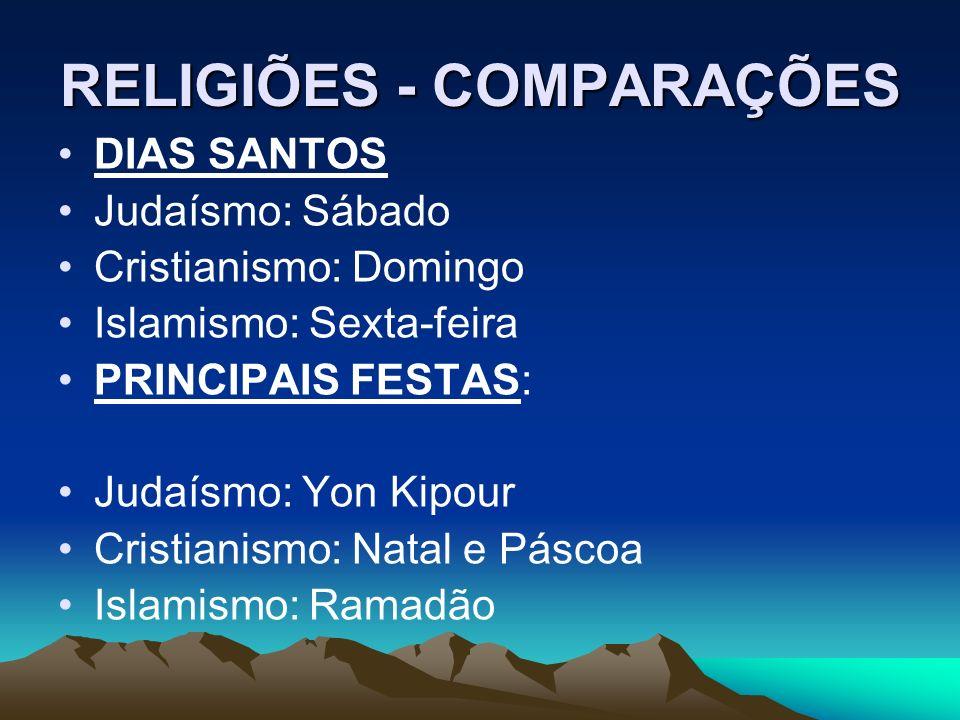RELIGIÕES - COMPARAÇÕES DIAS SANTOS Judaísmo: Sábado Cristianismo: Domingo Islamismo: Sexta-feira PRINCIPAIS FESTAS: Judaísmo: Yon Kipour Cristianismo: Natal e Páscoa Islamismo: Ramadão