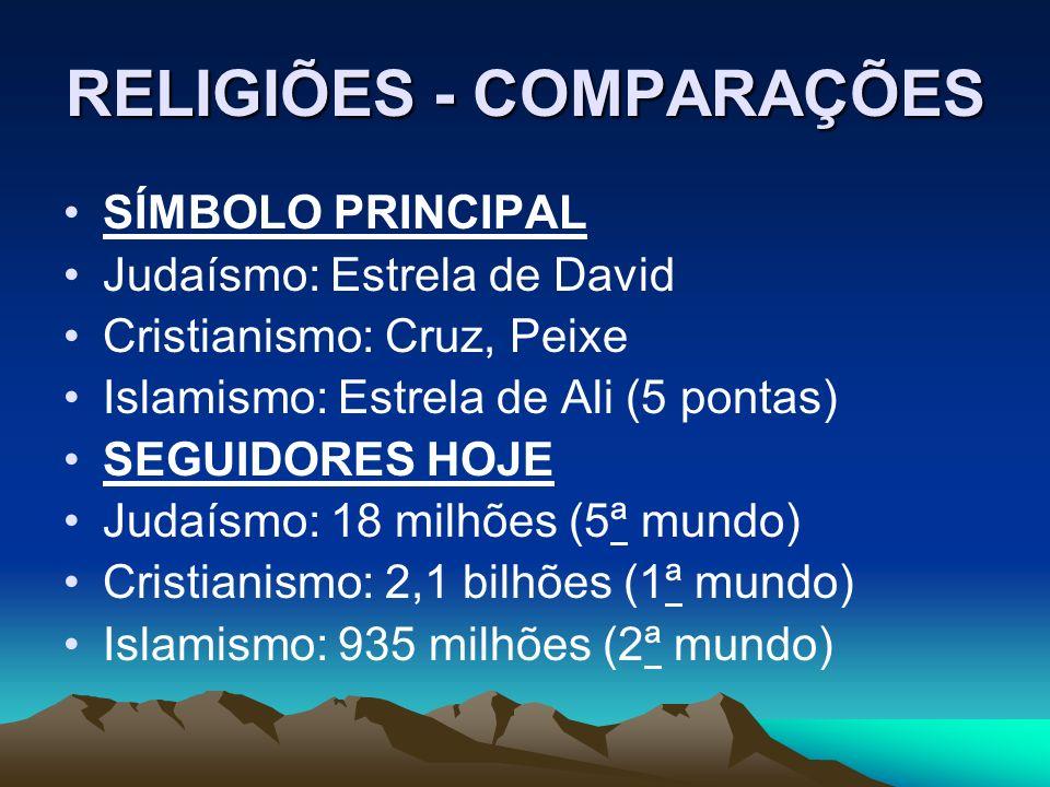 RELIGIÕES - COMPARAÇÕES SÍMBOLO PRINCIPAL Judaísmo: Estrela de David Cristianismo: Cruz, Peixe Islamismo: Estrela de Ali (5 pontas) SEGUIDORES HOJE Judaísmo: 18 milhões (5ª mundo) Cristianismo: 2,1 bilhões (1ª mundo) Islamismo: 935 milhões (2ª mundo)