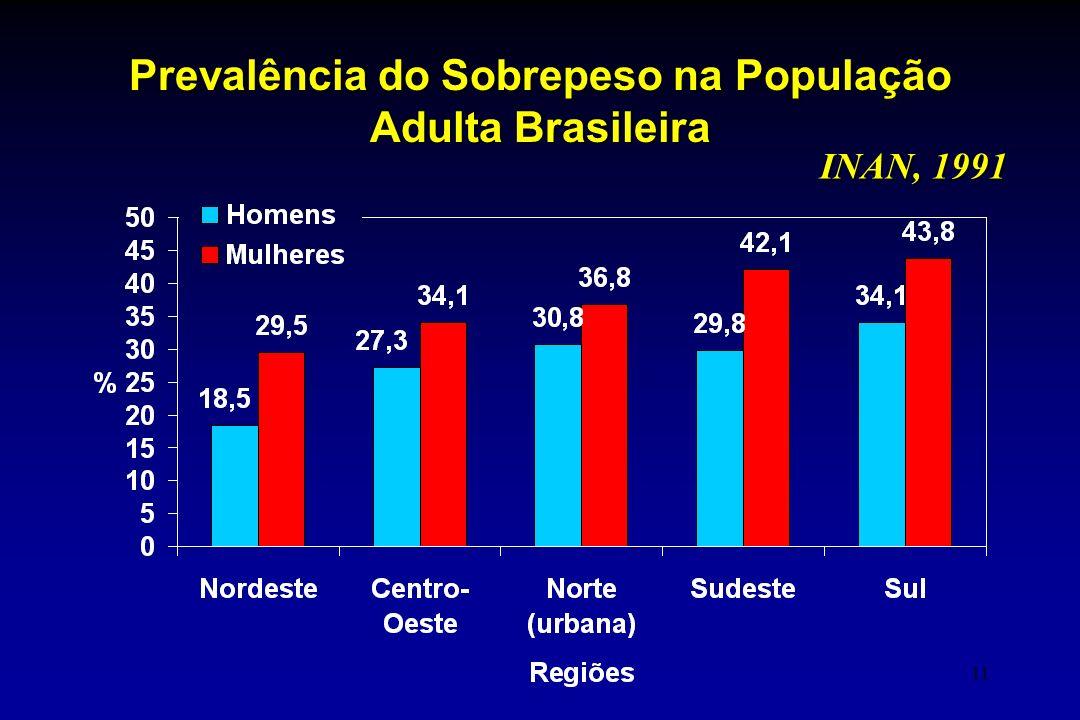 11 Prevalência do Sobrepeso na População Adulta Brasileira INAN, 1991