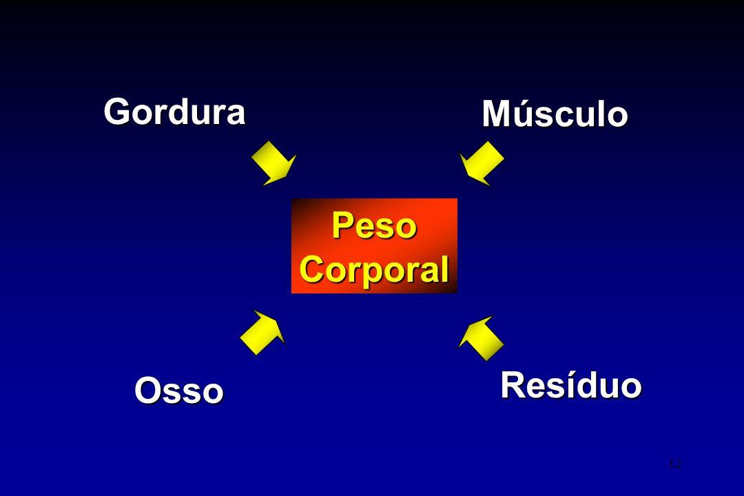 12 PesoCorporal Gordura Músculo Osso Resíduo