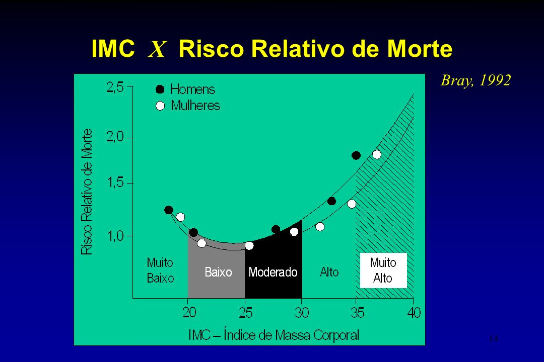 14 IMC X Risco Relativo de Morte Bray, 1992