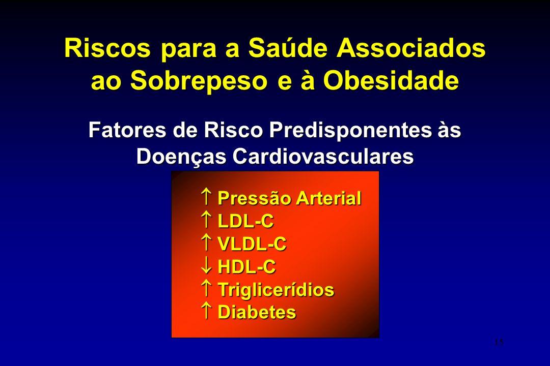 15 Riscos para a Saúde Associados ao Sobrepeso e à Obesidade Fatores de Risco Predisponentes às Doenças Cardiovasculares  Pressão Arterial  LDL-C 
