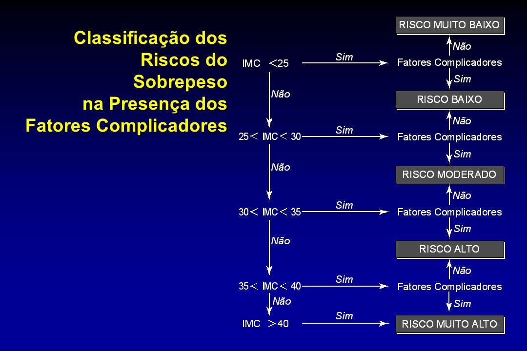 19 Classificação dos Riscos do Sobrepeso na Presença dos Fatores Complicadores