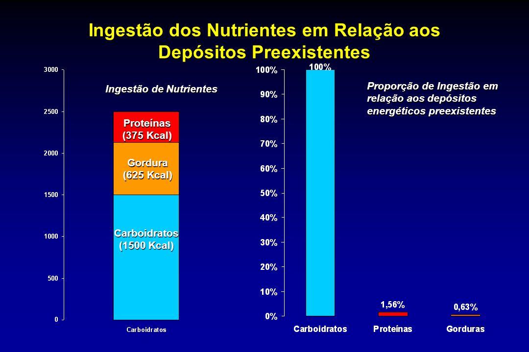 28 Ingestão dos Nutrientes em Relação aos Depósitos Preexistentes Ingestão de Nutrientes Proporção de Ingestão em relação aos depósitos energéticos pr