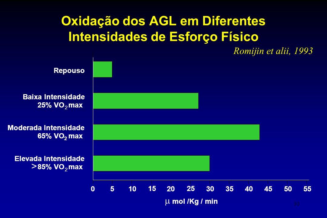 30 Oxidação dos AGL em Diferentes Intensidades de Esforço Físico 0510 15 20 25 30  mol /Kg / min 3540455055 Repouso Elevada Intensidade 85% VO max Mo