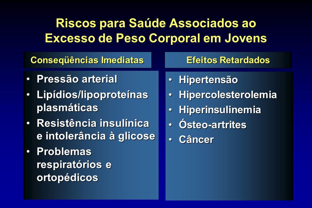37 Riscos para Saúde Associados ao Excesso de Peso Corporal em Jovens Pressão arterialPressão arterial Lipídios/lipoproteínas plasmáticasLipídios/lipo