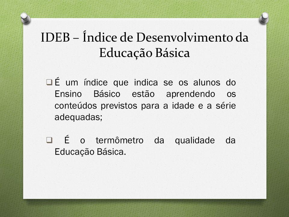 IDEB – Índice de Desenvolvimento da Educação Básica  É um índice que indica se os alunos do Ensino Básico estão aprendendo os conteúdos previstos para a idade e a série adequadas;  É o termômetro da qualidade da Educação Básica.