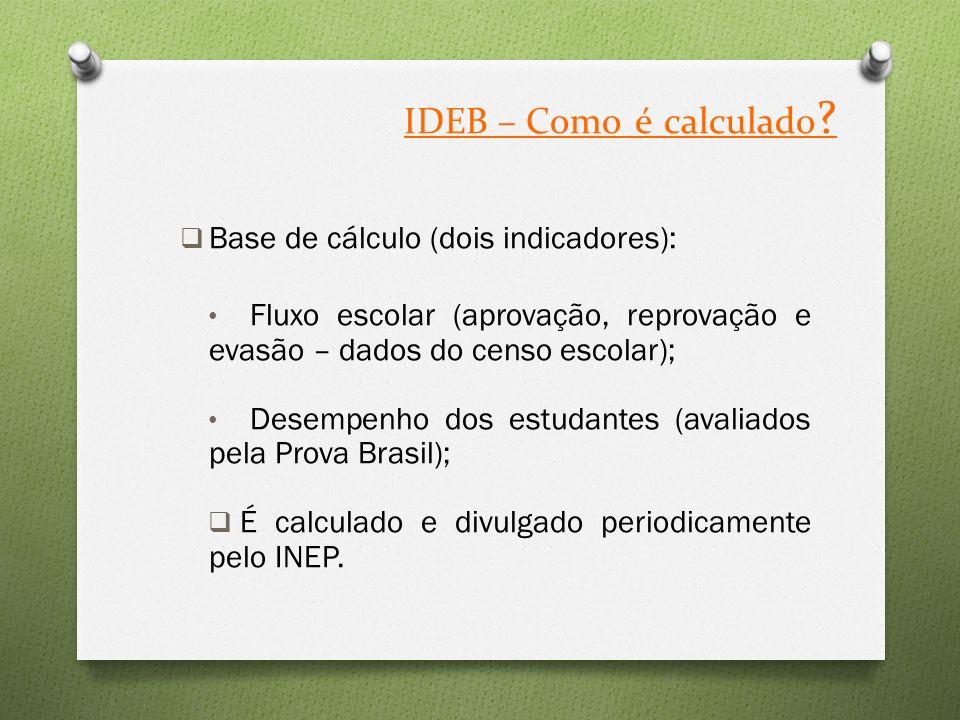 IDEB – Como é calculado .