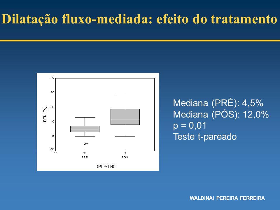 Mediana (PRÉ): 4,5% Mediana (PÓS): 12,0% p = 0,01 Teste t-pareado Dilatação fluxo-mediada: efeito do tratamento WALDINAI PEREIRA FERREIRA
