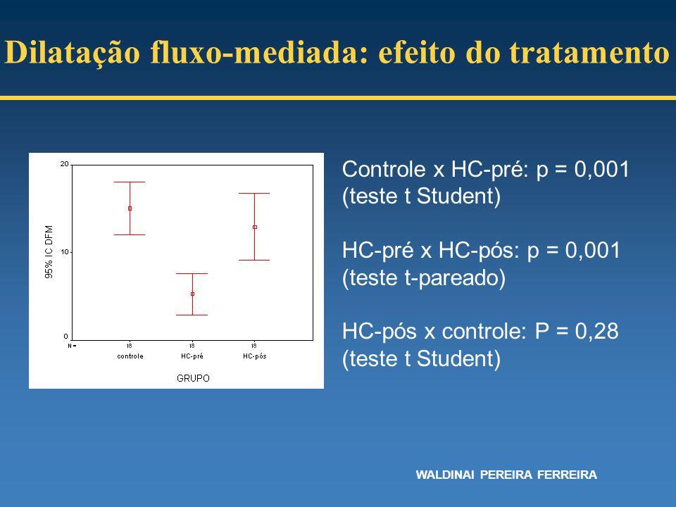Controle x HC-pré: p = 0,001 (teste t Student) HC-pré x HC-pós: p = 0,001 (teste t-pareado) HC-pós x controle: P = 0,28 (teste t Student) Dilatação fl