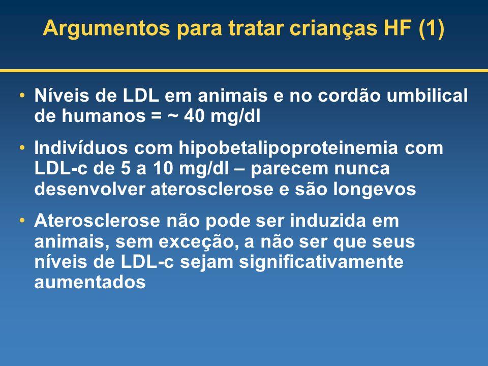Argumentos para tratar crianças HF (1) Níveis de LDL em animais e no cordão umbilical de humanos = ~ 40 mg/dl Indivíduos com hipobetalipoproteinemia c