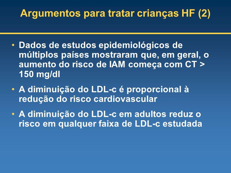 Argumentos para tratar crianças HF (2) Dados de estudos epidemiológicos de múltiplos países mostraram que, em geral, o aumento do risco de IAM começa