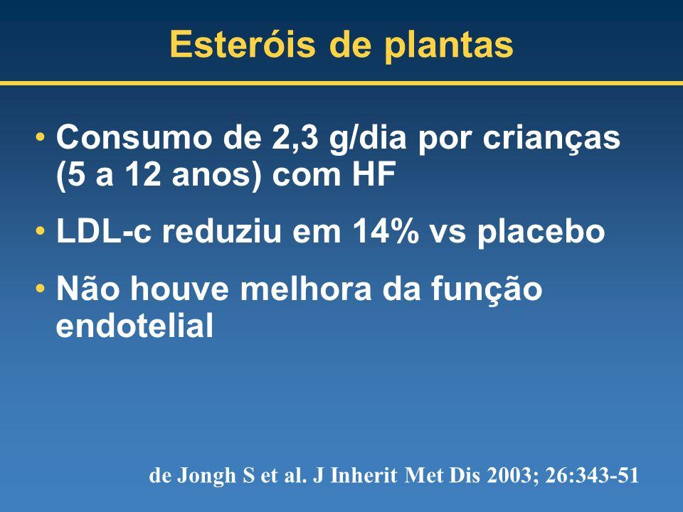 Esteróis de plantas Consumo de 2,3 g/dia por crianças (5 a 12 anos) com HF LDL-c reduziu em 14% vs placebo Não houve melhora da função endotelial de J