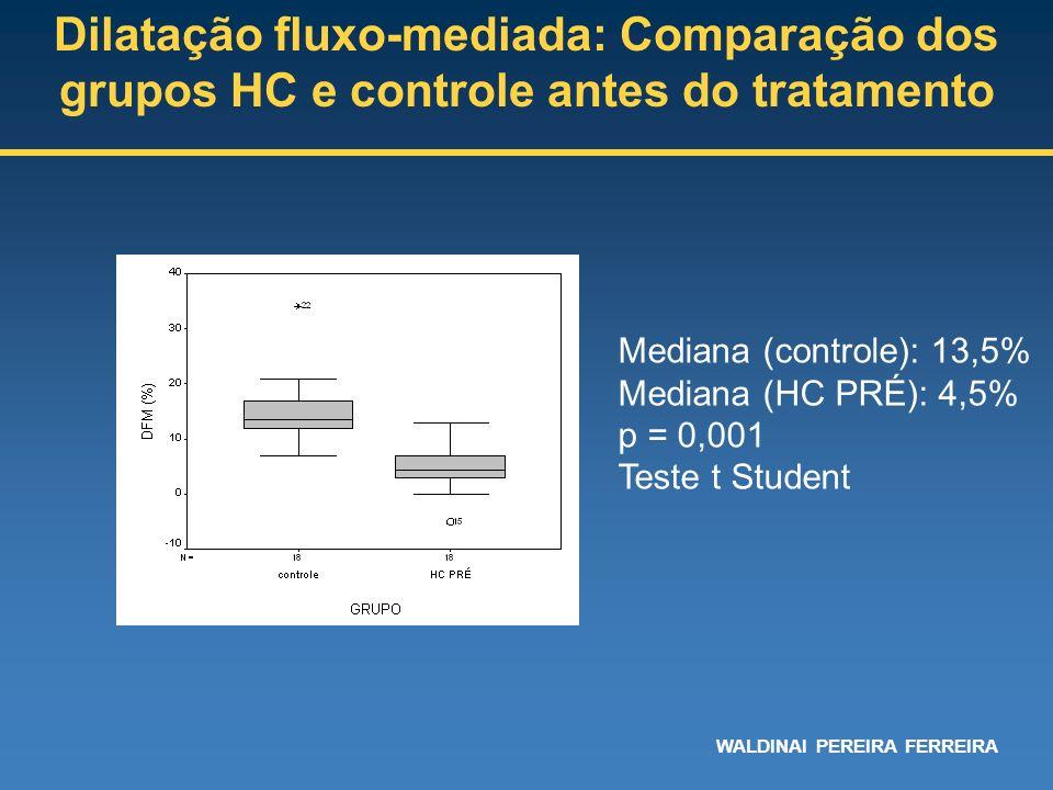Mediana (controle): 13,5% Mediana (HC PRÉ): 4,5% p = 0,001 Teste t Student Dilatação fluxo-mediada: Comparação dos grupos HC e controle antes do trata