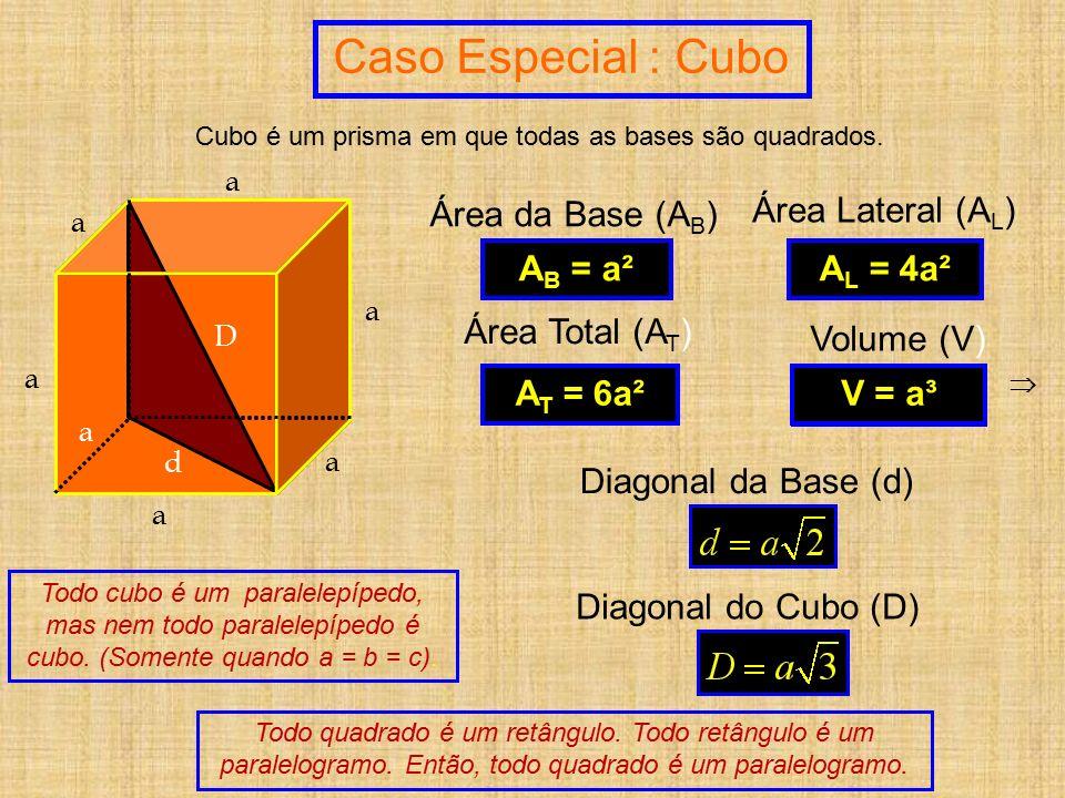 V = A B. H V = a 2. a Caso Especial : Cubo a a a a a a a  d D Todo quadrado é um retângulo. Todo retângulo é um paralelogramo. Então, todo quadrado é