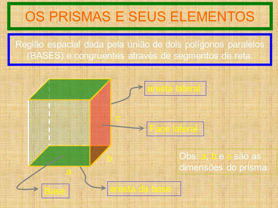 OS PRISMAS E SEUS ELEMENTOS Região espacial dada pela união de dois polígonos paralelos (BASES) e congruentes através de segmentos de reta. a b c ares