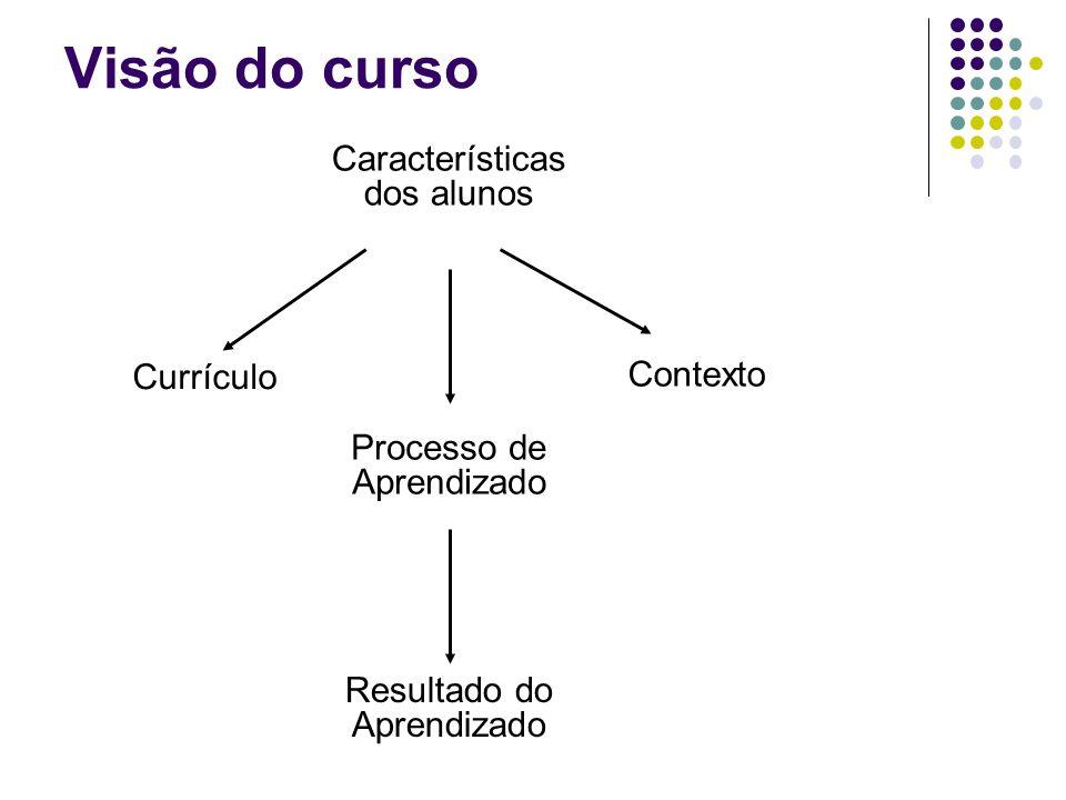 Visão do curso Características dos alunos Contexto Currículo Processo de Aprendizado Resultado do Aprendizado