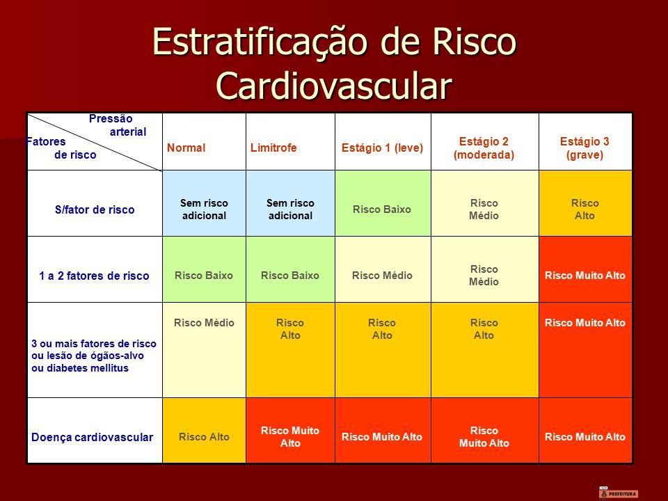 Estratificação de Risco Cardiovascular Risco Muito Alto Risco Muito Alto Risco Muito Alto Risco Alto Doença cardiovascular Risco Muito AltoRisco Alto