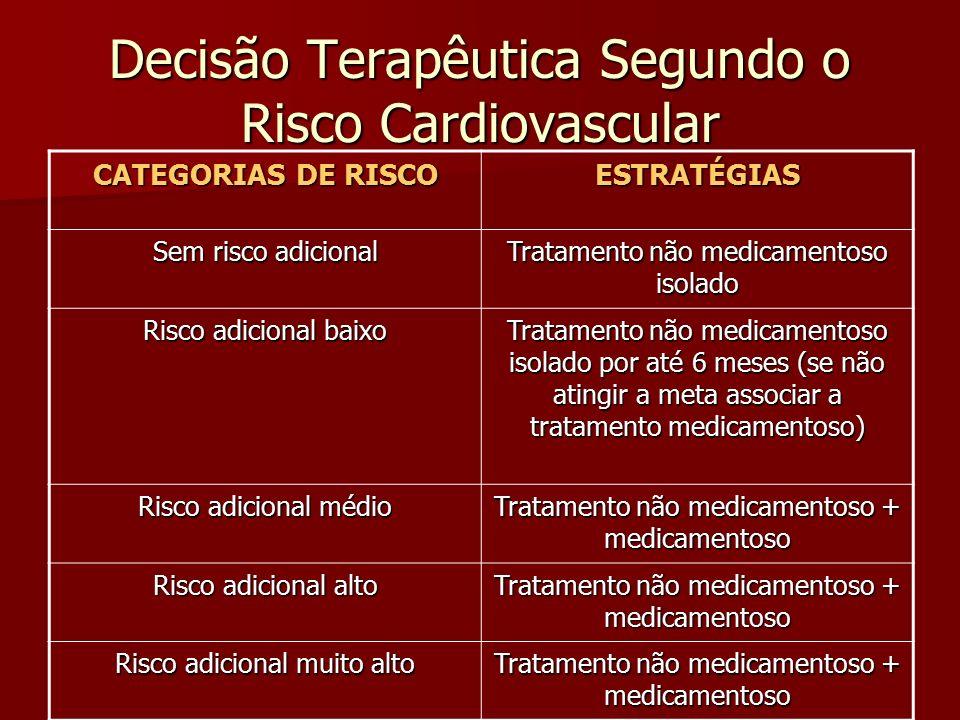 Decisão Terapêutica Segundo o Risco Cardiovascular CATEGORIAS DE RISCO ESTRATÉGIAS Sem risco adicional Tratamento não medicamentoso isolado Risco adic