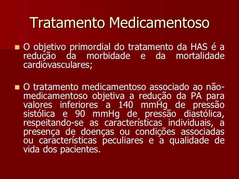 Tratamento Medicamentoso O objetivo primordial do tratamento da HAS é a redução da morbidade e da mortalidade cardiovasculares; O tratamento medicamen