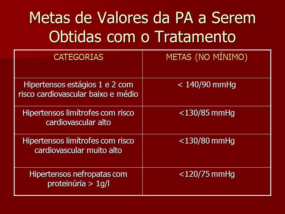 Metas de Valores da PA a Serem Obtidas com o Tratamento CATEGORIAS METAS (NO MÍNIMO) Hipertensos estágios 1 e 2 com risco cardiovascular baixo e médio