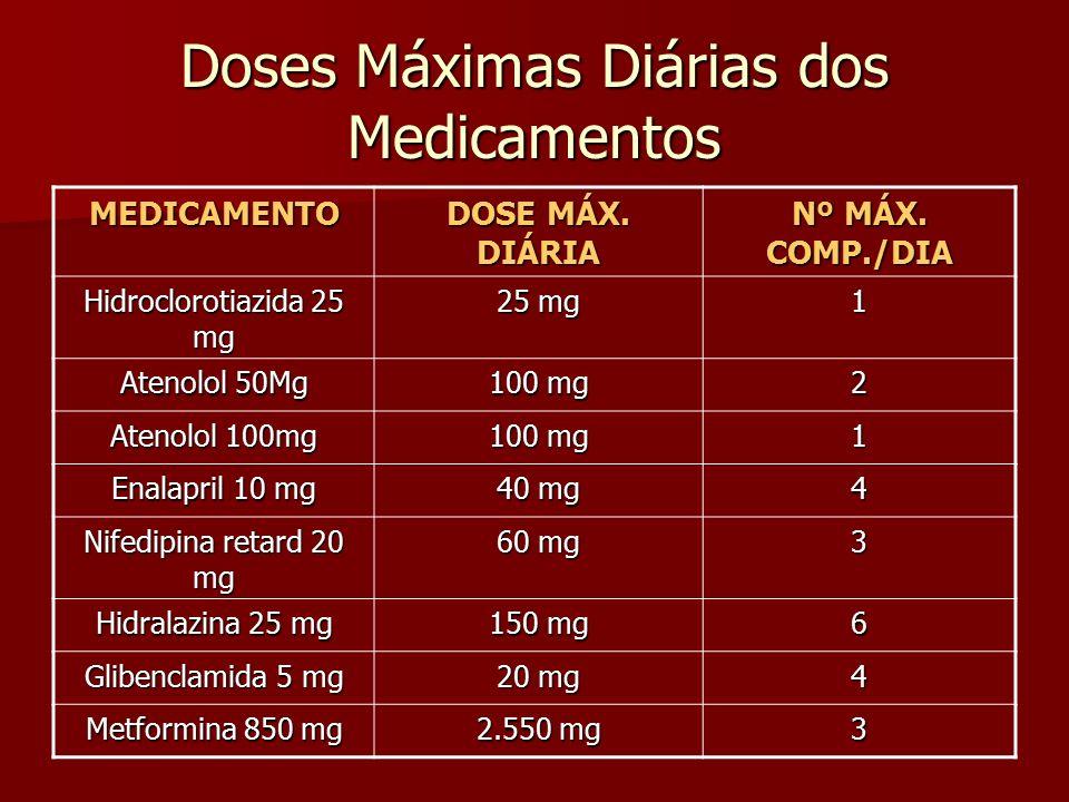 Doses Máximas Diárias dos Medicamentos MEDICAMENTO DOSE MÁX. DIÁRIA Nº MÁX. COMP./DIA Hidroclorotiazida 25 mg 25 mg 1 Atenolol 50Mg 100 mg 2 Atenolol
