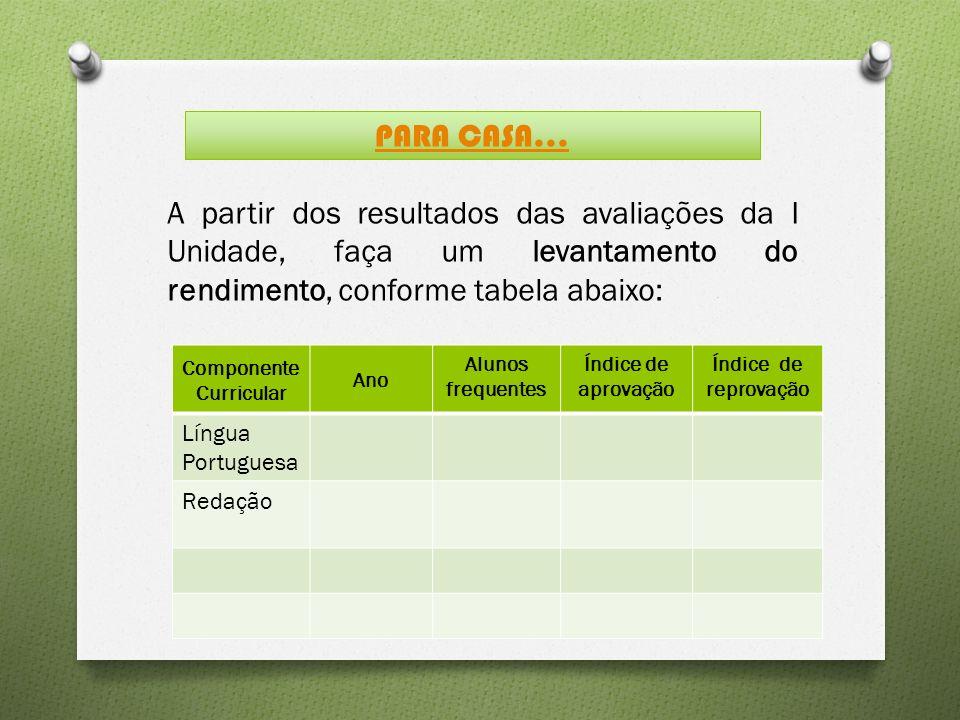 A partir dos resultados das avaliações da I Unidade, faça um levantamento do rendimento, conforme tabela abaixo: PARA CASA...
