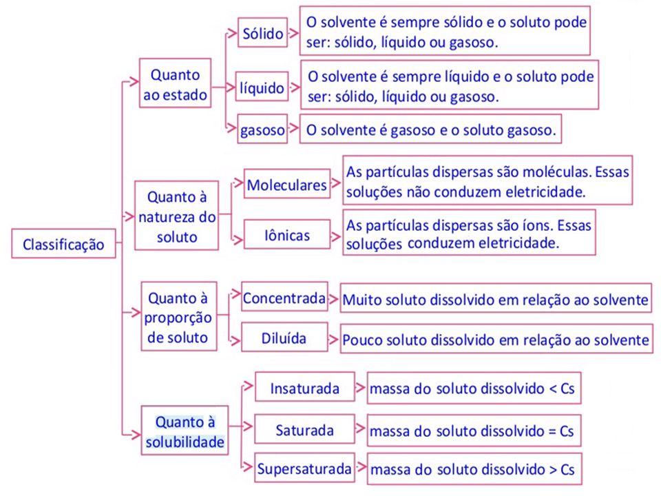 soluções moleculares: açúcar,(C 12 H 22 O 11 ) CO 2, solução iônica: NaCℓ, KCℓ solução concentrada: groselha, sucos concentrados solução diluída:solução insaturada: soro fisiológico, soro caseiro solução saturada: 357g NaCℓ em 100g de água (Cs de NaCℓ = 357g/100g água) solução supersaturada: 570g NaCℓ em 100g de água solução insaturada: 300g NaCℓ em 100g de água