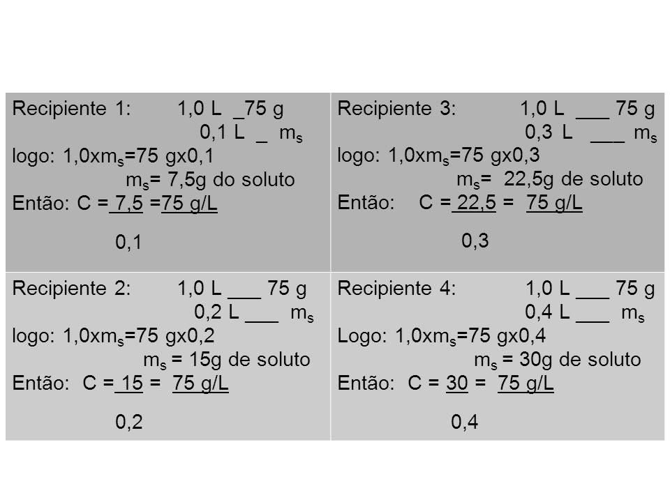 Recipiente 1: 1,0 L _75 g 0,1 L _ m s logo: 1,0xm s =75 gx0,1 m s = 7,5g do soluto Então: C = 7,5 =75 g/L 0,1 Recipiente 3: 1,0 L ___ 75 g 0,3 L ___ m