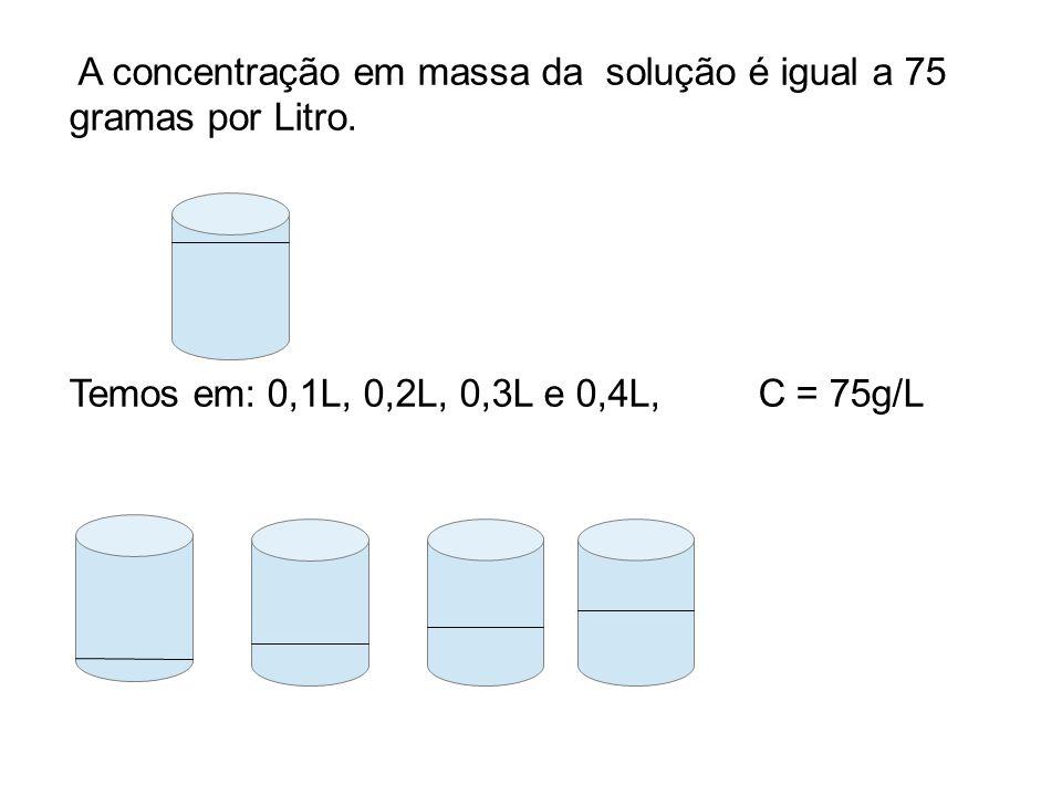 A concentração em massa da solução é igual a 75 gramas por Litro. Temos em: 0,1L, 0,2L, 0,3L e 0,4L, C = 75g/L