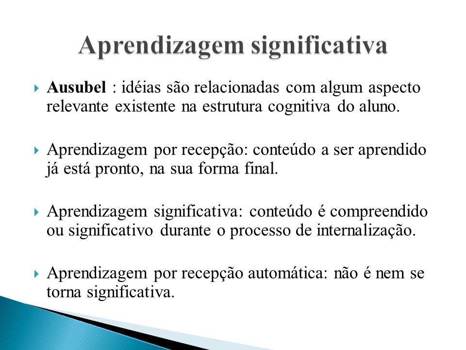  Ausubel : idéias são relacionadas com algum aspecto relevante existente na estrutura cognitiva do aluno.