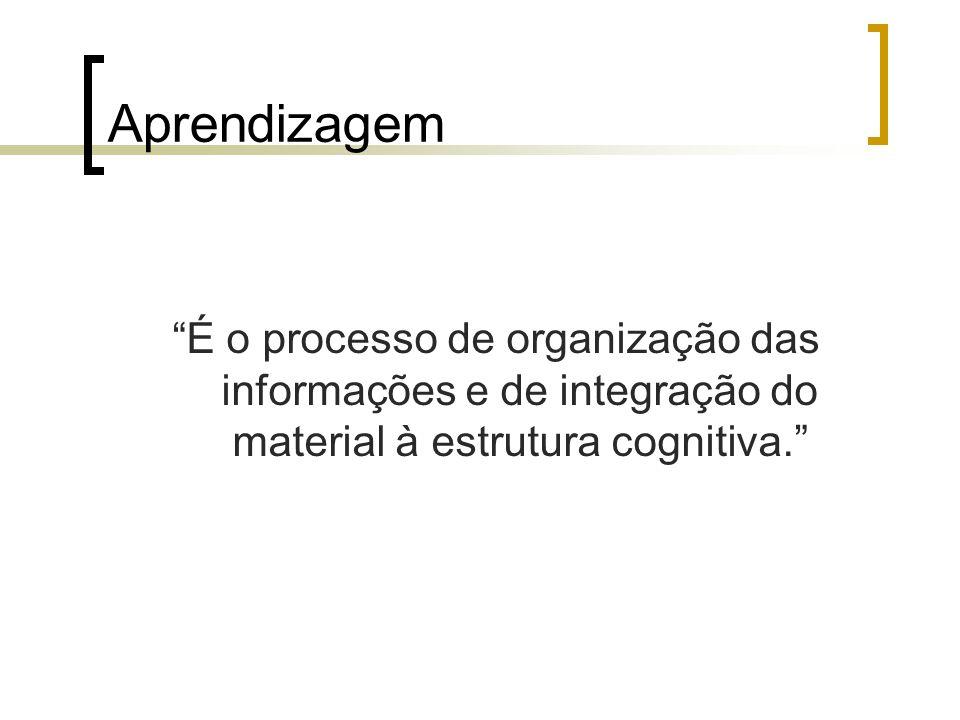 Aprendizagem É o processo de organização das informações e de integração do material à estrutura cognitiva.