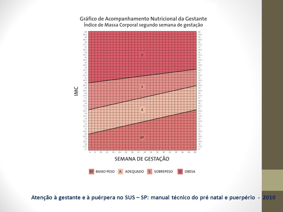 Atenção à gestante e à puérpera no SUS – SP: manual técnico do pré natal e puerpério - 2010