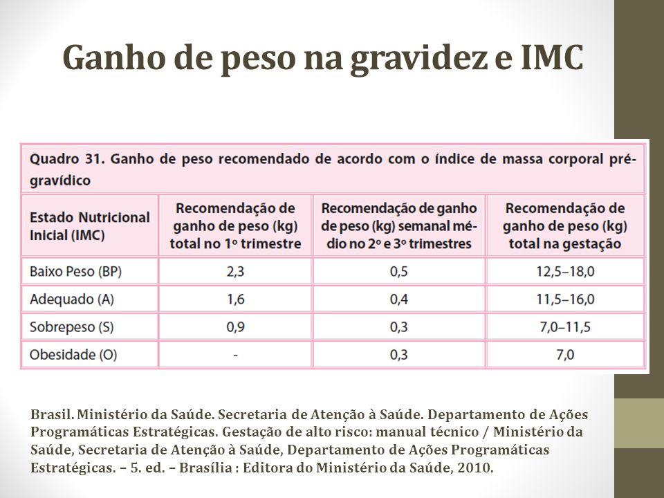 Ganho de peso na gravidez e IMC Brasil. Ministério da Saúde. Secretaria de Atenção à Saúde. Departamento de Ações Programáticas Estratégicas. Gestação