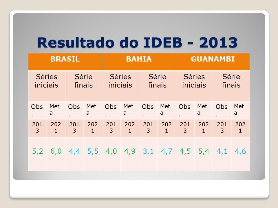 Resultado do IDEB - 2013 BRASILBAHIAGUANAMBI Séries iniciais Série finais Séries iniciais Série finais Séries iniciais Série finais Obs.