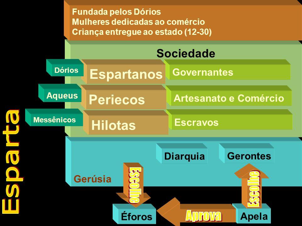 Gerúsia Sociedade Fundada pelos Dórios Mulheres dedicadas ao comércio Criança entregue ao estado (12-30) Governantes Espartanos Artesanato e Comércio