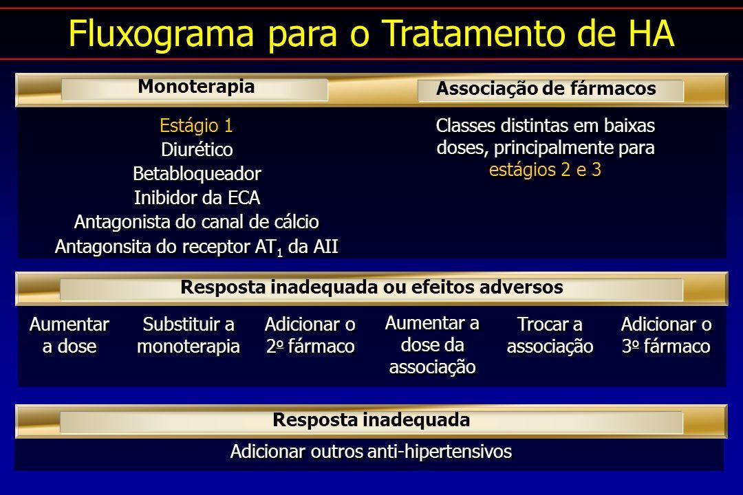 Estágio 1 Diurético Betabloqueador Inibidor da ECA Antagonista do canal de cálcio Antagonsita do receptor AT 1 da AII Estágio 1 Diurético Betabloqueador Inibidor da ECA Antagonista do canal de cálcio Antagonsita do receptor AT 1 da AII Classes distintas em baixas doses, principalmente para estágios 2 e 3 Monoterapia Associação de fármacos Aumentar a dose Substituir a monoterapia Adicionar o 2 o fármaco Aumentar a dose da associação Trocar a associação Adicionar o 3 o fármaco Resposta inadequada ou efeitos adversos Adicionar outros anti-hipertensivos Resposta inadequada Fluxograma para o Tratamento de HA