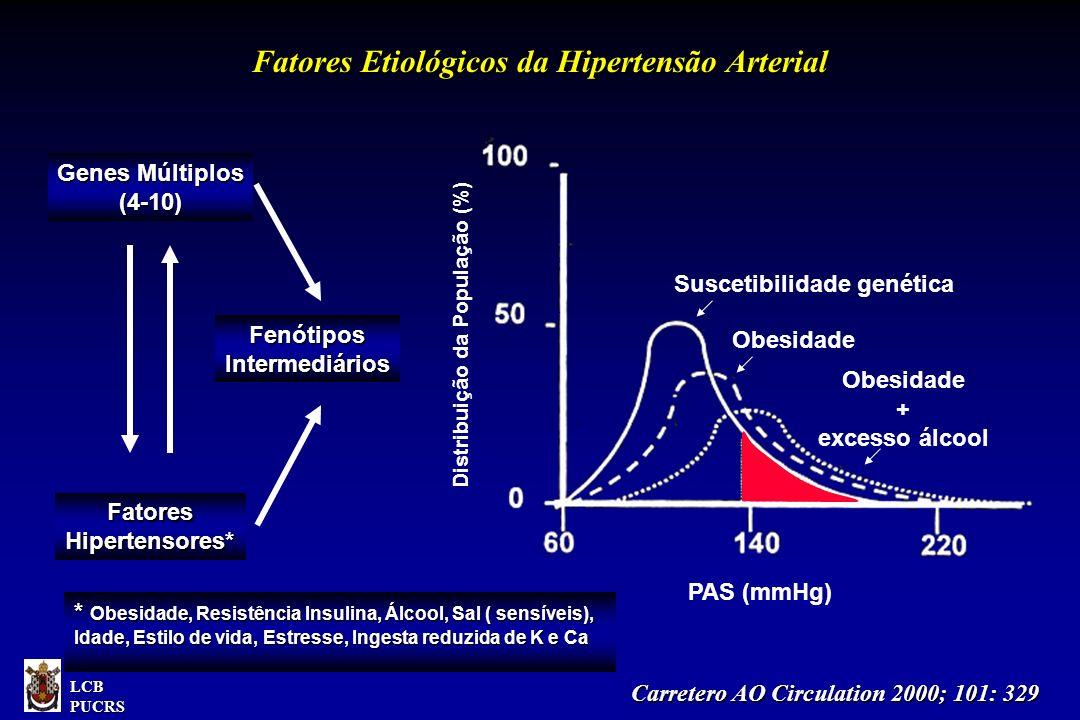 Genes Múltiplos (4-10) Fatores Hipertensores* FenótiposIntermediários Carretero AO Circulation 2000; 101: 329 Carretero AO Circulation 2000; 101: 329 Fatores Etiológicos da Hipertensão Arterial Distribuição da População (%) PAS (mmHg) Suscetibilidade genética Obesidade + excesso álcool Obesidade * Obesidade, Resistência Insulina, Álcool, Sal ( sensíveis), Idade, Estilo de vida, Estresse, Ingesta reduzida de K e Ca LCBPUCRS