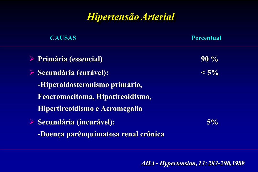 Hipertensão Arterial CAUSAS Percentual CAUSAS Percentual  Primária (essencial) 90 %  Secundária (curável):< 5% -Hiperaldosteronismo primário, Feocromocitoma, Hipotireoidismo, Hipertireoidismo e Acromegalia  Secundária (incurável): 5% -Doença parênquimatosa renal crônica AHA - Hypertension, 13: 283-290,1989