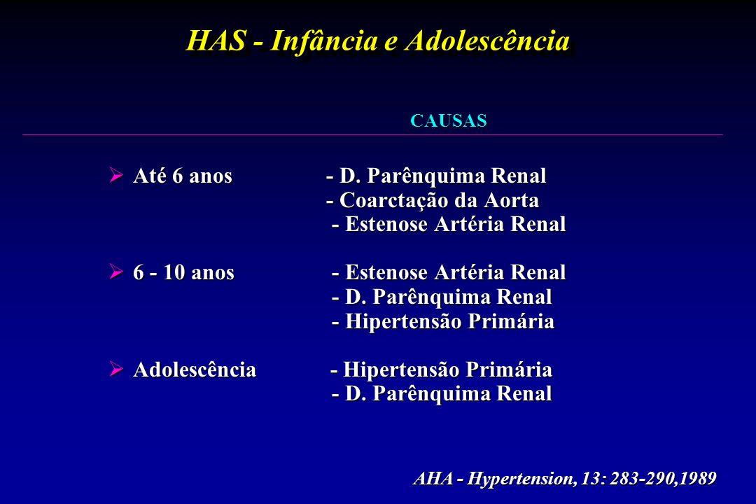 HAS - Infância e Adolescência  Até 6 anos - D. Parênquima Renal - Coarctação da Aorta - Coarctação da Aorta - Estenose Artéria Renal - Estenose Artér