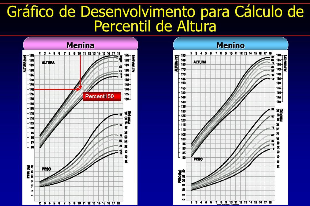 MeninoMenina Gráfico de Desenvolvimento para Cálculo de Percentil de Altura Percentil 50