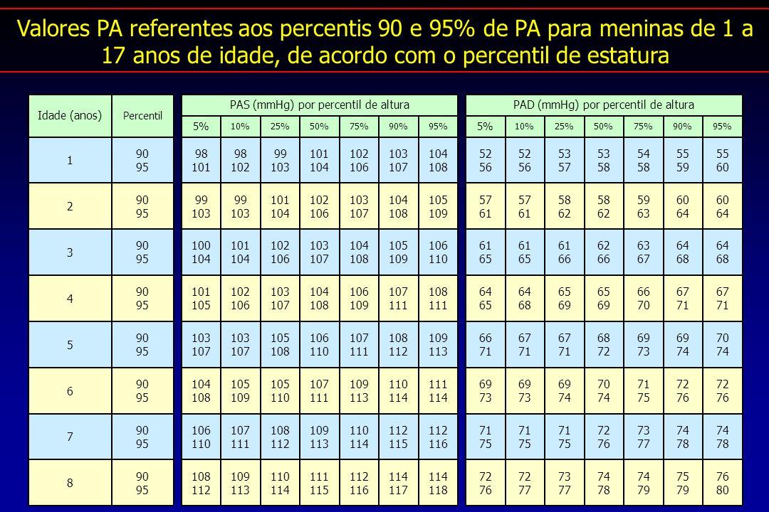 Valores PA referentes aos percentis 90 e 95% de PA para meninas de 1 a 17 anos de idade, de acordo com o percentil de estatura Idade (anos) 1 Percentil 90 95 5% 98 101 10% 98 102 25% 99 103 50% 101 104 75% 102 106 90% 103 107 95% 104 108 PAS (mmHg) por percentil de altura 5% 52 56 10% 52 56 25% 53 57 50% 53 58 75% 54 58 90% 55 59 95% 55 60 PAD (mmHg) por percentil de altura 2 90 95 99 103 99 103 101 104 102 106 103 107 104 108 105 109 57 61 57 61 58 62 58 62 59 63 60 64 60 64 3 90 95 100 104 101 104 102 106 103 107 104 108 105 109 106 110 61 65 61 65 61 66 62 66 63 67 64 68 64 68 4 90 95 101 105 102 106 103 107 104 108 106 109 107 111 108 111 64 65 64 68 65 69 65 69 66 70 67 71 67 71 5 90 95 103 107 103 107 105 108 106 110 107 111 108 112 109 113 66 71 67 71 67 71 68 72 69 73 69 74 70 74 6 90 95 104 108 105 109 105 110 107 111 109 113 110 114 111 114 69 73 69 73 69 74 70 74 71 75 72 76 72 76 7 90 95 106 110 107 111 108 112 109 113 110 114 112 115 112 116 71 75 71 75 71 75 72 76 73 77 74 78 74 78 8 90 95 108 112 109 113 110 114 111 115 112 116 114 117 114 118 72 76 72 77 73 77 74 78 74 79 75 79 76 80