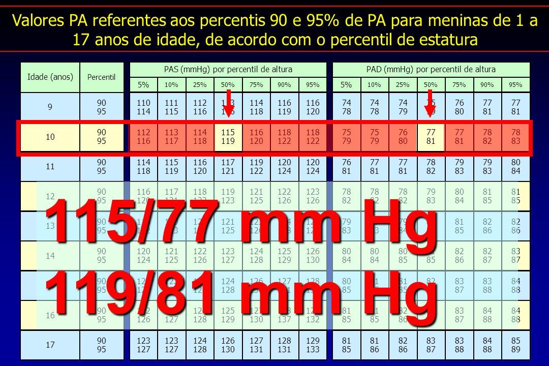 Valores PA referentes aos percentis 90 e 95% de PA para meninas de 1 a 17 anos de idade, de acordo com o percentil de estatura 115/77 mm Hg 119/81 mm