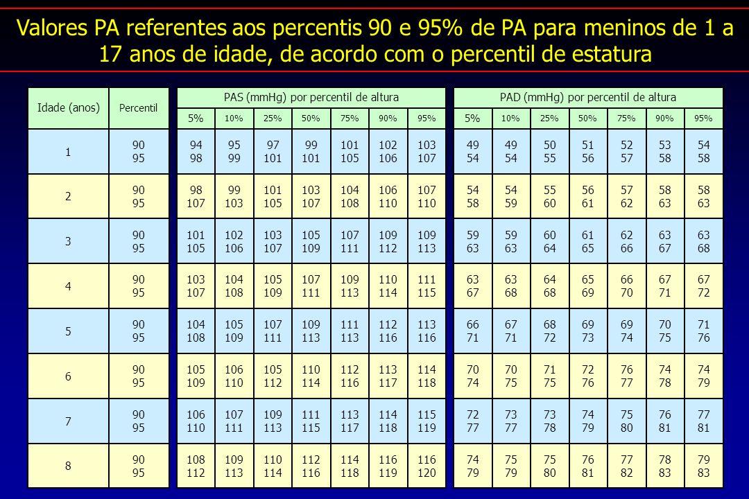 Valores PA referentes aos percentis 90 e 95% de PA para meninos de 1 a 17 anos de idade, de acordo com o percentil de estatura