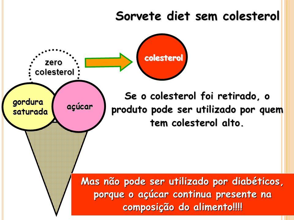 Se o colesterol foi retirado, o produto pode ser utilizado por quem tem colesterol alto. Sorvete diet sem colesterol zerocolesterol gordurasaturada co