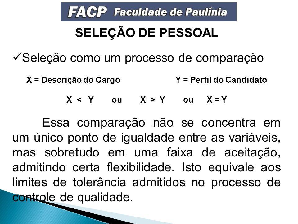 SELEÇÃO DE PESSOAL Seleção como um processo de comparação X = Descrição do CargoY = Perfil do Candidato X Y ou X = Y Essa comparação não se concentra em um único ponto de igualdade entre as variáveis, mas sobretudo em uma faixa de aceitação, admitindo certa flexibilidade.