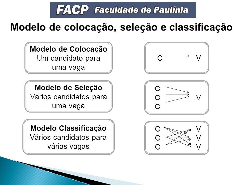 Modelo de Colocação Um candidato para uma vaga Modelo de Seleção Vários candidatos para uma vaga Modelo Classificação Vários candidatos para várias vagas C V C C V C Modelo de colocação, seleção e classificação C V