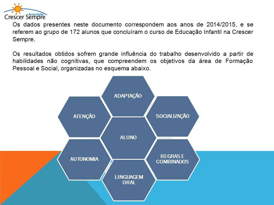 Os dados presentes neste documento correspondem aos anos de 2014/2015, e se referem ao grupo de 172 alunos que concluíram o curso de Educação Infantil